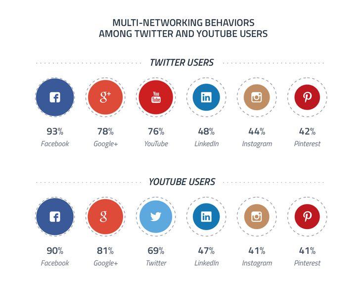 Multi network users