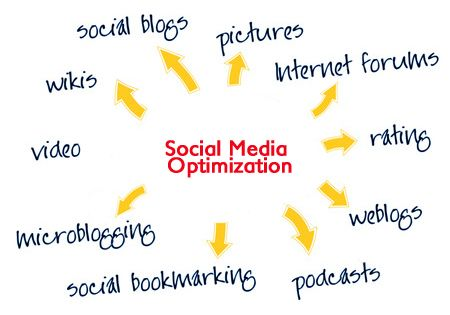 social media optimization - Google Search
