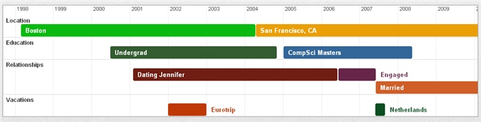 how to create an easy free timeline