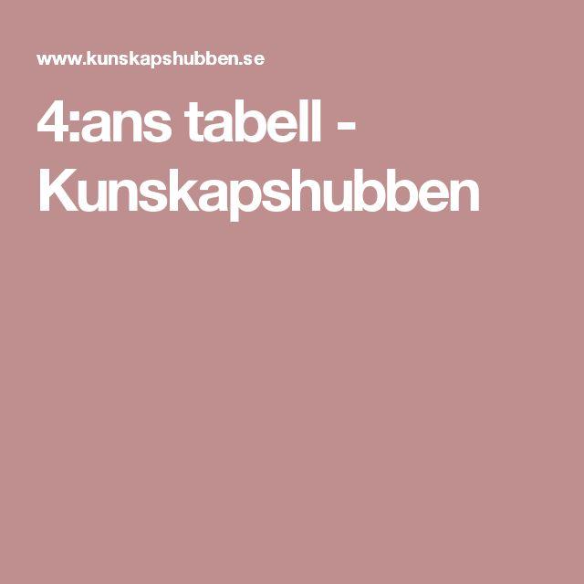 4:ans tabell - Kunskapshubben