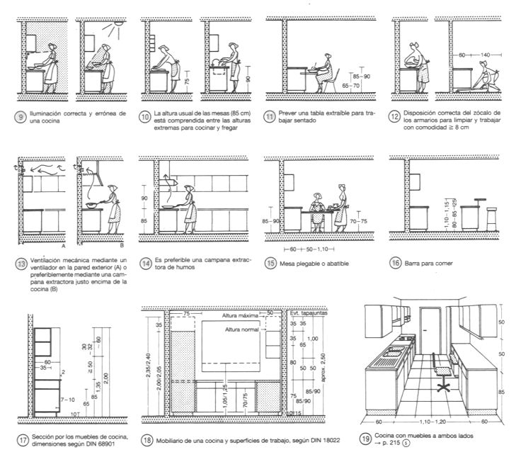 Kitchens neufert plans pinterest kitchens for Interior design space planning guidelines