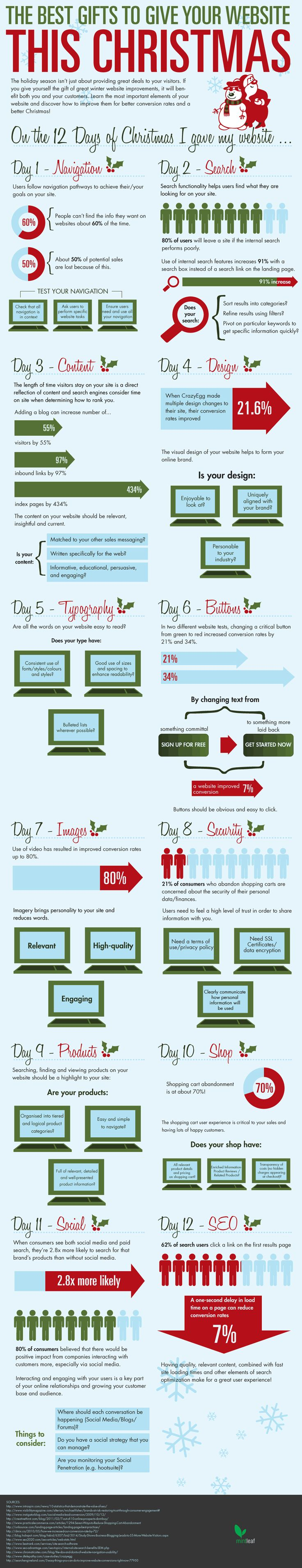 Best Social Media Infographics (Best Christmas gifts for your website?)