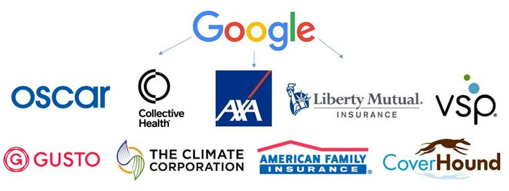 Google's Rising Investments And Partnerships In Insurance Tech I CBinsights