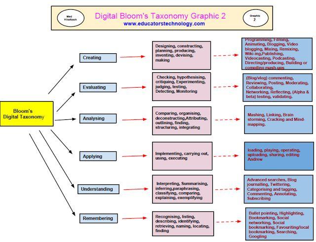 K-12 INSTRUCTION STRATEGIES & SAMPLES