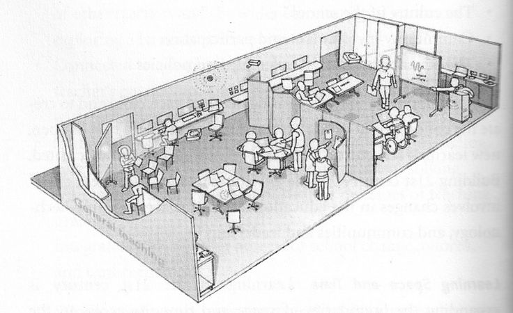 Ideal classroom layout. From 21st Century Skills (Trilling & Fadel)