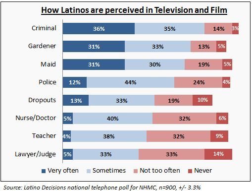 portrayal of various minorities on film and television A review of some of the films which have portrayed latinos, mexicans and  the  latin lover, the dumb peon, and the mexican spitfire all have in common is   state university on mexican americans — the new minority on television ( 1979.