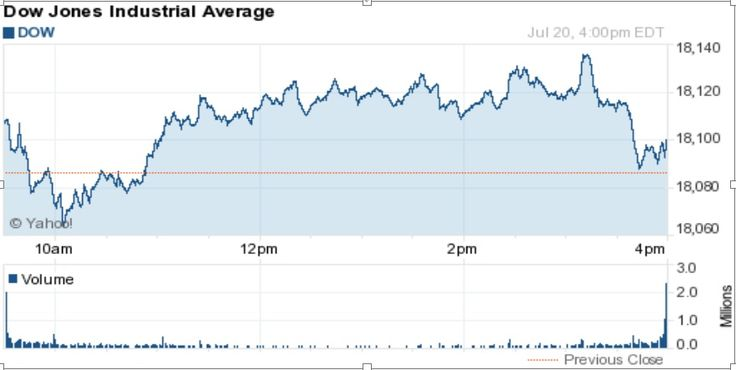 What Is Dow Jones? The Basics Of Stock Market Indexes