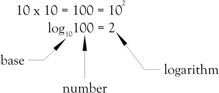 What is a logarithm?