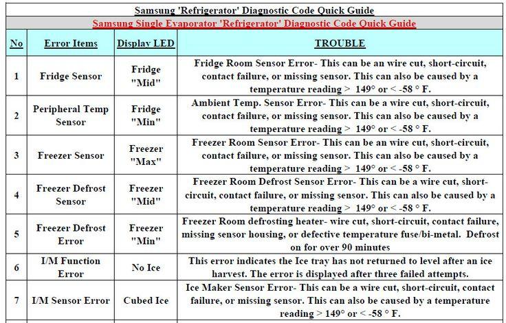Samsung Single Evaporator Refrigerator Diagnostic