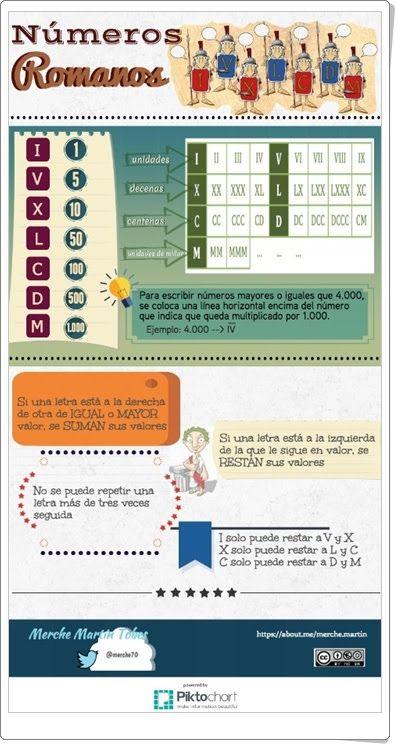 Números romanos (Infografía de laclasedemerche.files.wordpress.com)