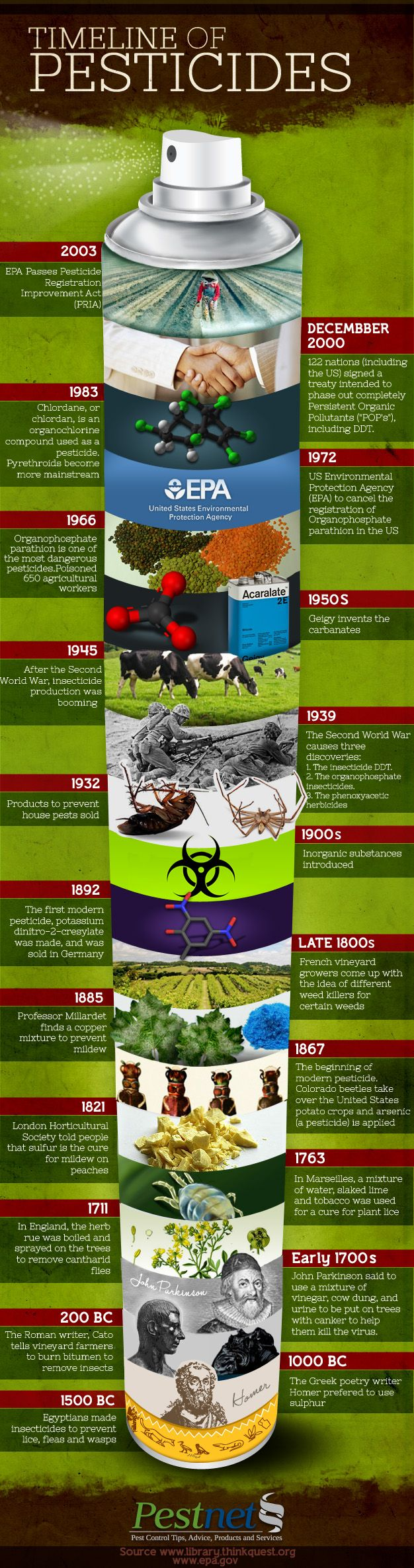 Pesticides have been used for ages. How and why? | This timeline shows how pesticides have evolved #survivalife www.survivallife.com