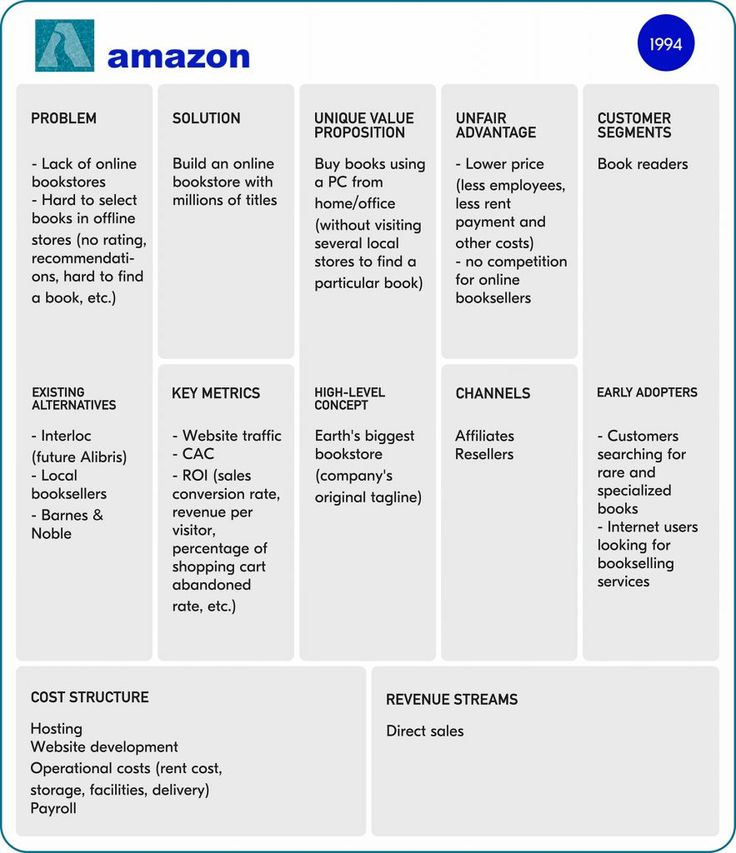 Lean Canvas Examples of MultiBillion Startups (With