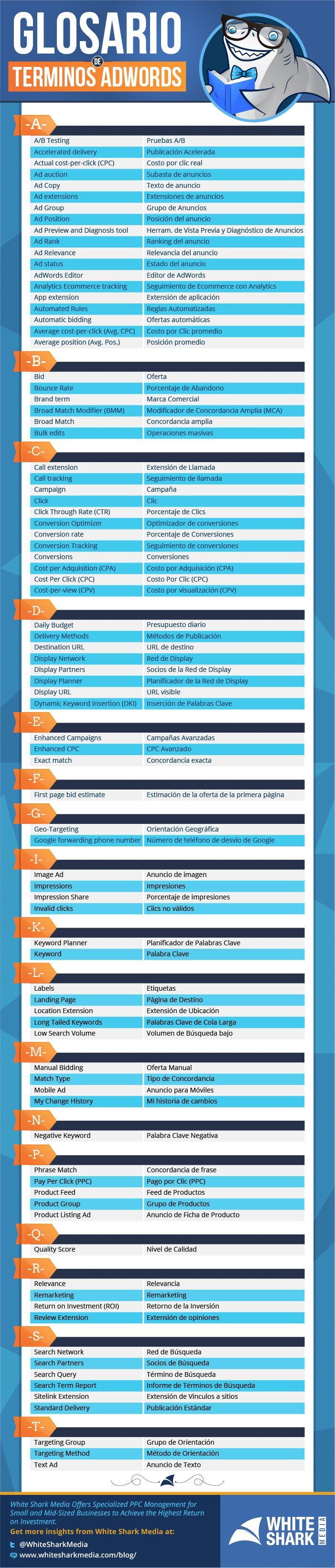 #Infografia #MarketingOnline, SMMarketing Glosario de AdWords (Inglés-Español). #TAVnews