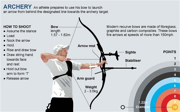 Complete Intermediate archery course