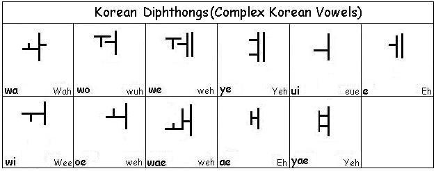 Learn korean diphthongs and double letters in spanish