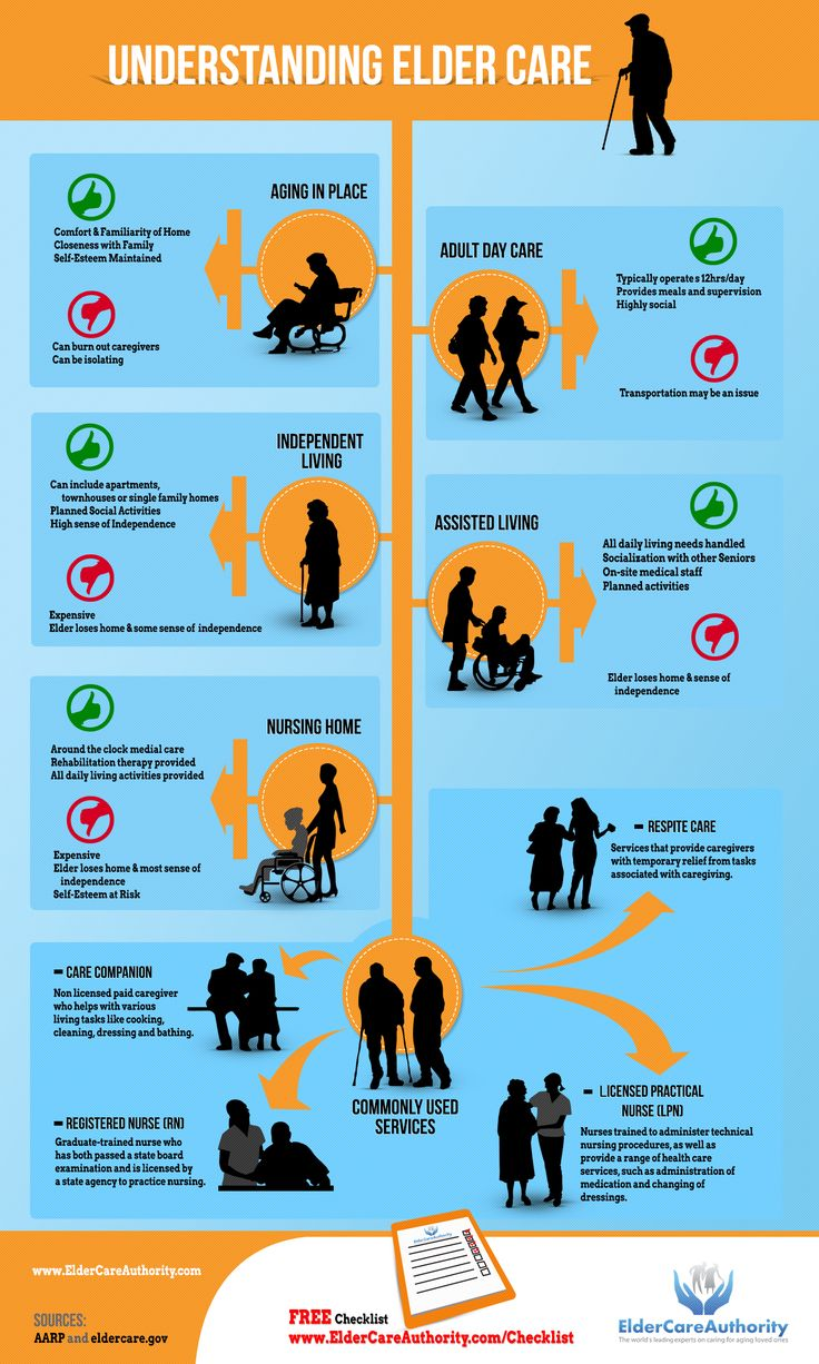 This graphic displays many of the existing options. I think for many families often one of the more challenging aspects of aging relatives. Is starting the dialogue with loved ones before there is an issue or problem./// Understanding Elder Care Graphic- Positves & Negatives of Care Options