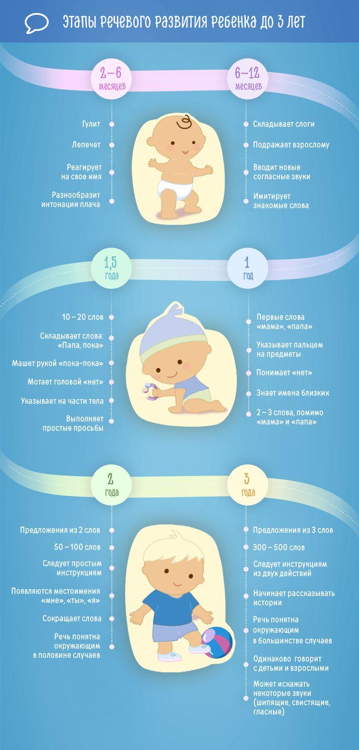 Инфографика по теме Этапы речевого развития ребенка до 3 лет. Сообщество современных родителей agulife.ru.