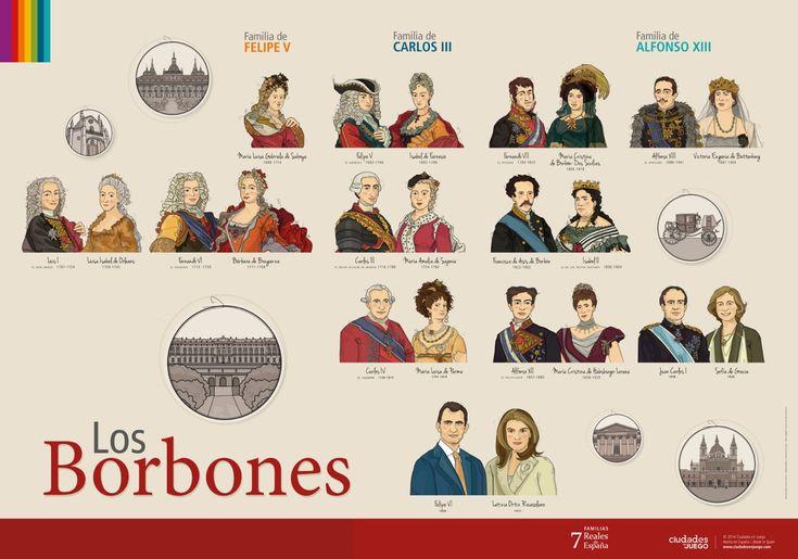 La dinastía Borbón de España, desde Felipe V hasta Felipe VI. Póster de 50x70cm