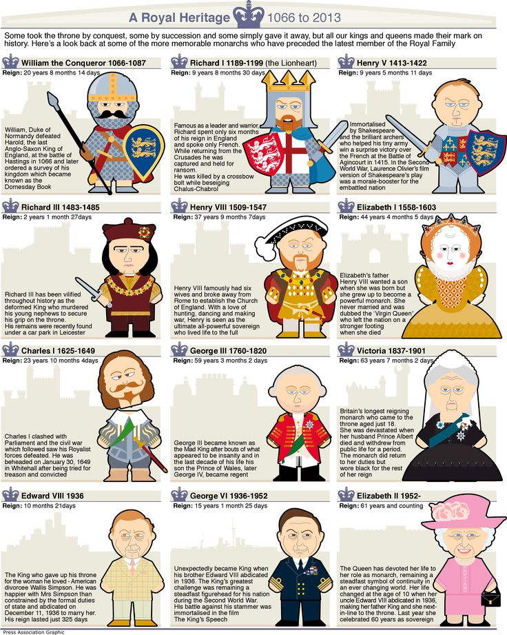 Graphic prepared for the arrival of the Royal baby looks at notable monarchs in British history