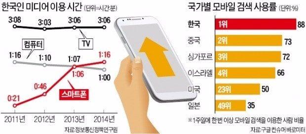 "[Smart & Mobile] 스마트폰 사용 하루 76분…구글 ""한국인, 마이크로 모먼츠 시대 주도"" : 네이트판"