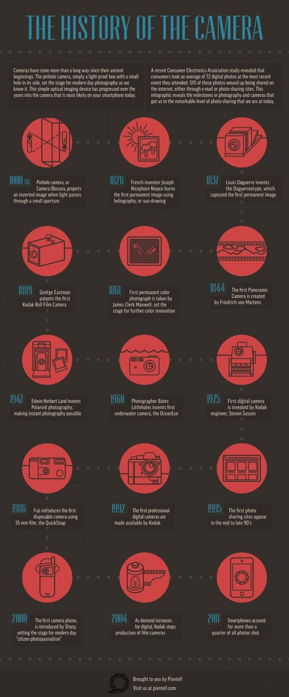 The History of the Camera Infographics #Infographics #Camera #History