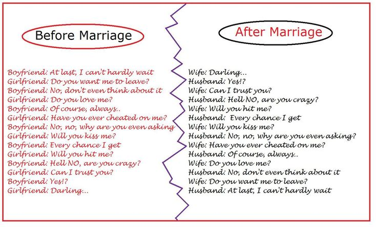 Gift To Fiance Before Wedding: Marriage Love Poems For Husband