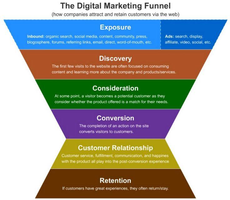 57 best Business Builder images on Pinterest - digital marketing plan