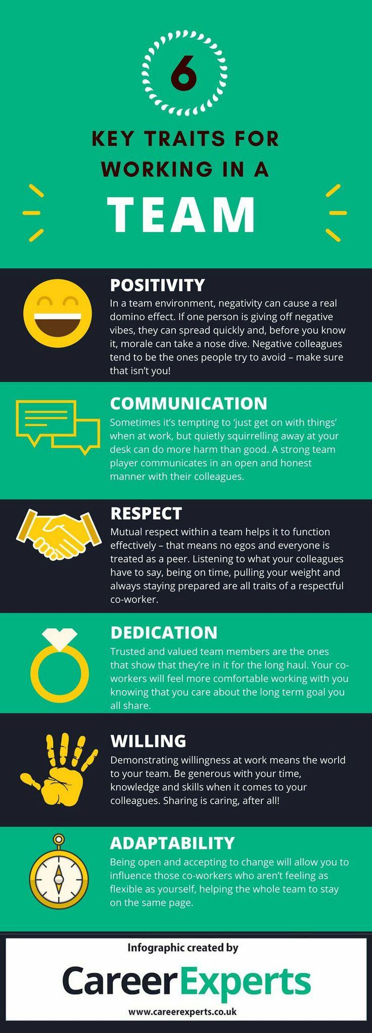 Key traits for teamwork 22 best Cool