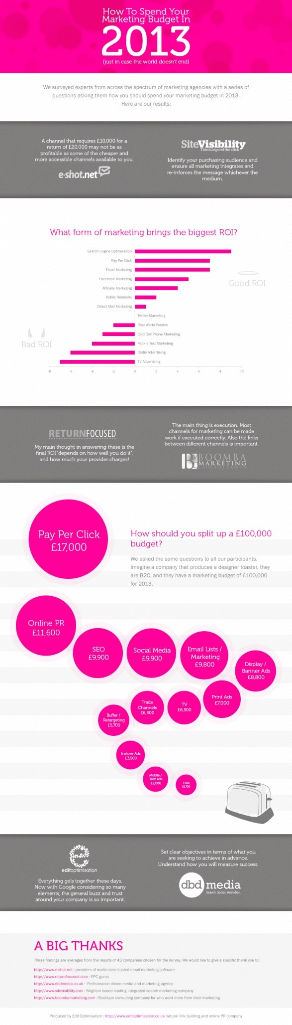 How to spend your marketing bugdet in 2013