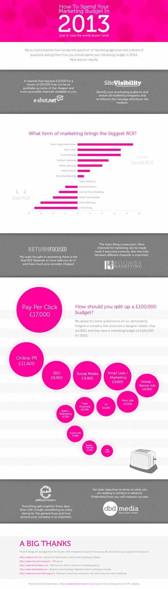 Infografica marketing 2013: consigli utili su come investire il budget online #infographic