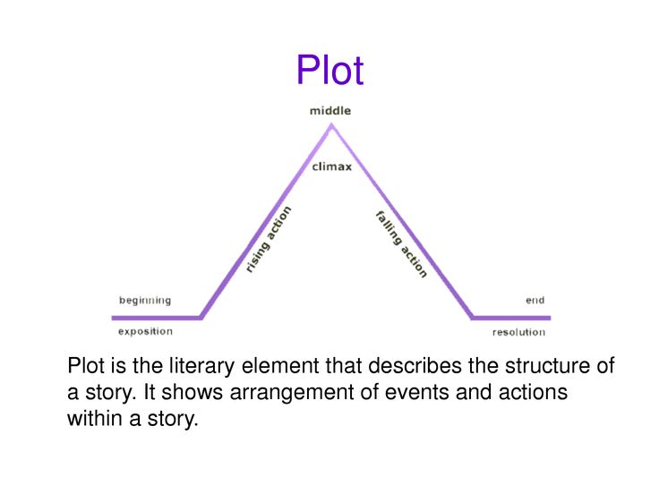 What Is The Definition Of Structure In Literature? - YouTube