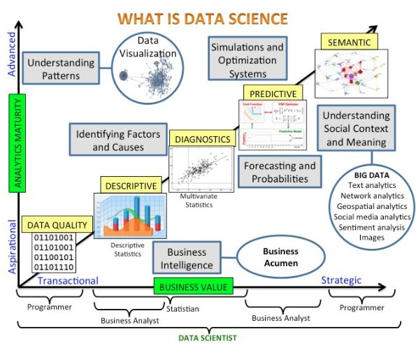 Best Data Science Images On   Data Science Data