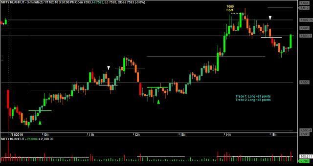 Estoy Contento - Day Trading: Jan 11 Intraday