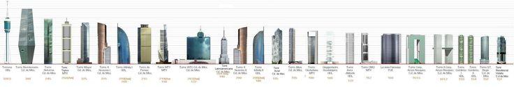 los edificios mas altos de mxico nocturnar