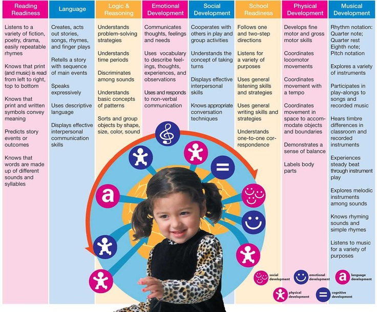 the benefits of early childhood education The early childhood educator professional development program provides high -quality professional development to improve the knowledge and skills of early.
