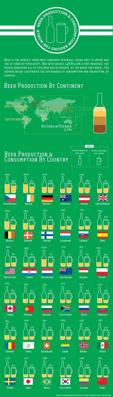 Beer production by continent: Beer Charts, Brewing Beer, Beer 101, Beer Stuff, Beer Products, Beer Infographic, Beer Consumpt, Beerrel Infographic, Global Beer