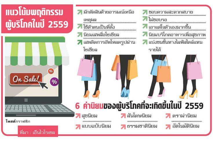 เทคโนโลยีเปลี่ยนตลาด แนะปรับรับ 6 พฤติกรรม ของผู้บริโภคในปี 2559 มักจะตัดสินใจด้วย....   ขอขอบคุณผู้สนับสนุน สาระดี http://www.posttoday.com/digital/406067
