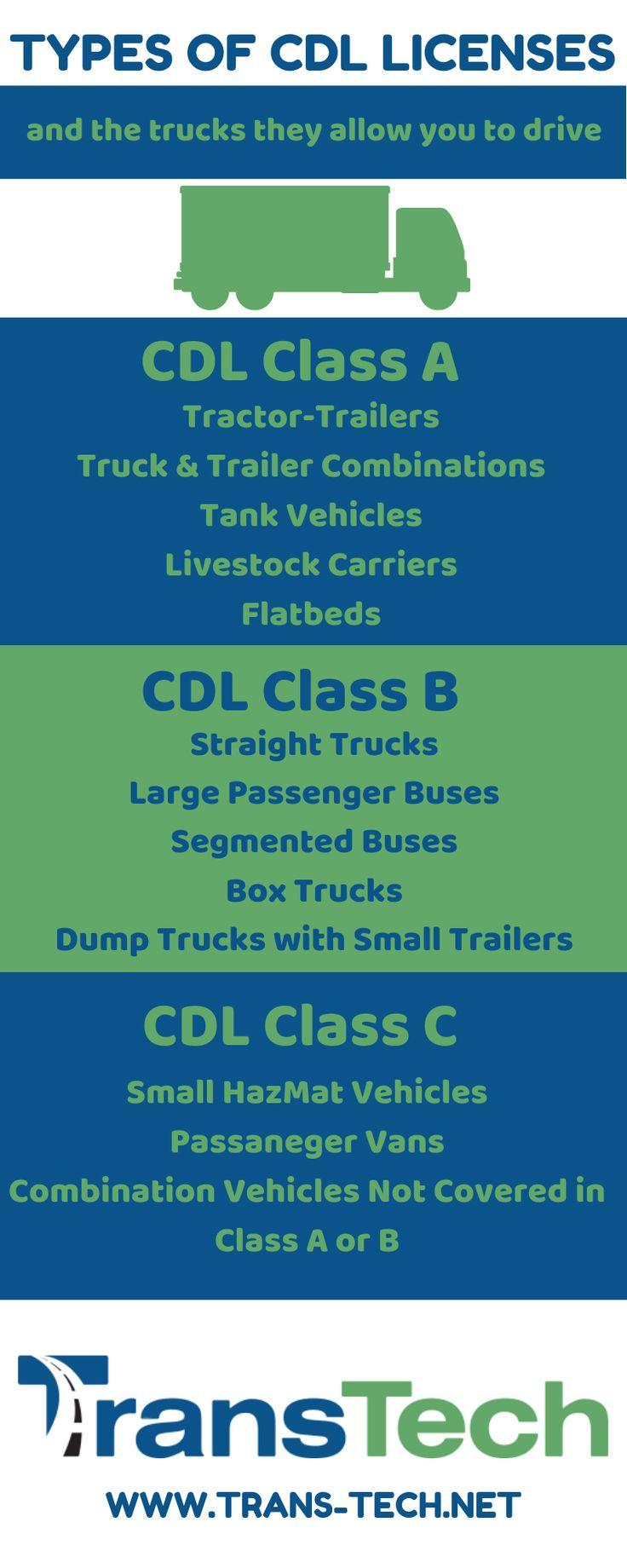 class b permit test nc