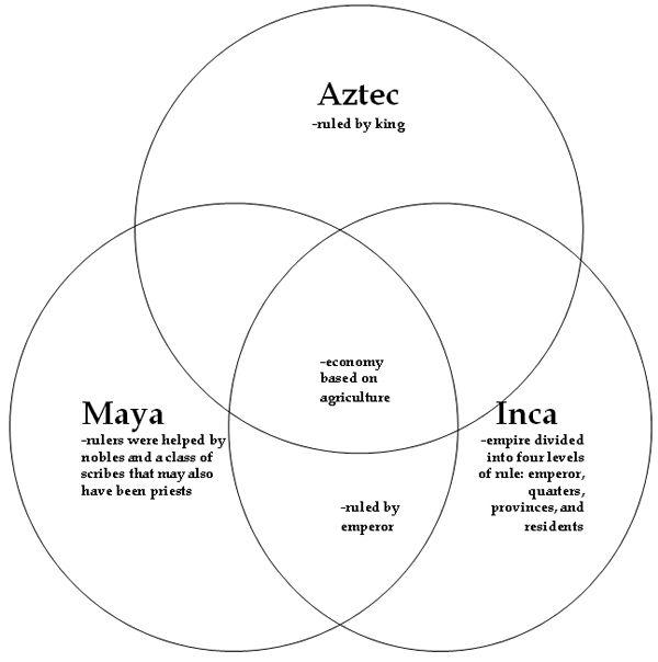Comparison of three civilizations: Maya, Inca, and Aztecs.
