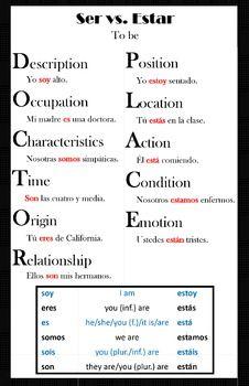 Esto gráficos ayuda a enseñar la diferencia entre ser y estar.