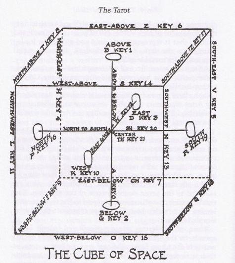 Conceptos Esenciales de Cábala II: Sepher Yetzirah