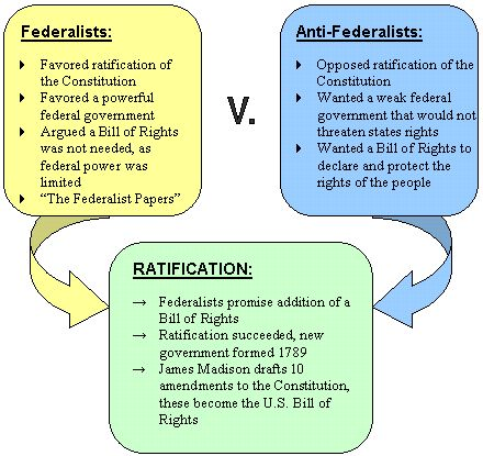 federalists and anti-federalists - Google Search