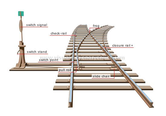 train tracks pts diagram track rails switch points. Black Bedroom Furniture Sets. Home Design Ideas