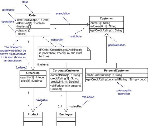 Unified Modeling Language - Class Diagrams: The Essentials.