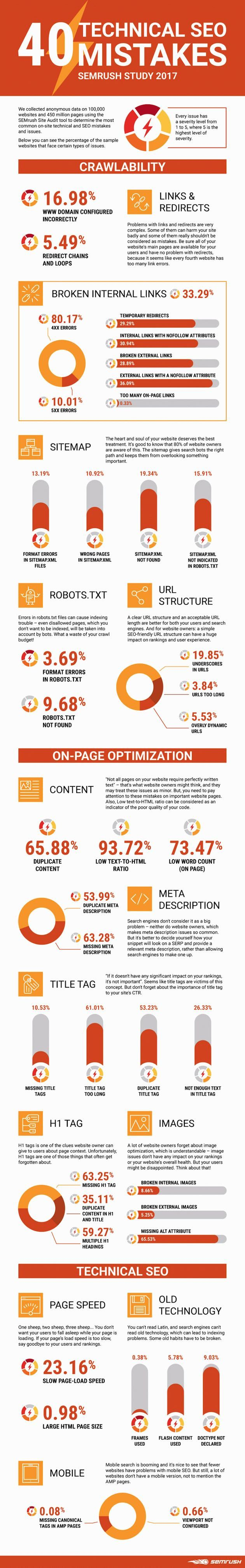 SEO Mistakes: 40 Most Common Search Engine Optimization Slipups   Study