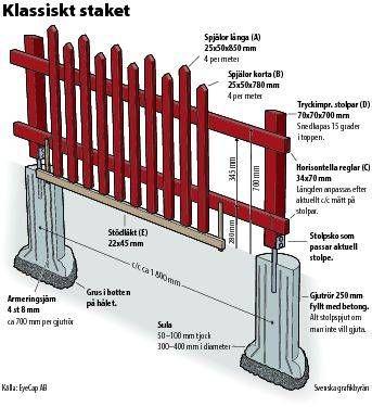 Bygga staket tips | Bygga staket
