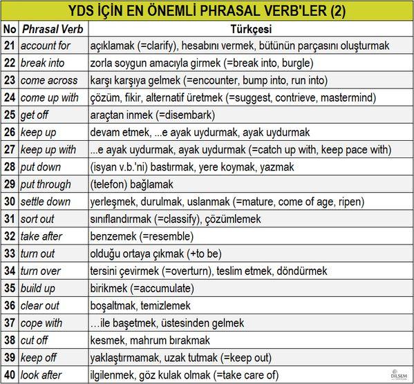YDS için EN ÖNEMLİ 80 Phrasal Verb, Türkçeleri, eş ve zıt anlamlı karşılıkları-2 (2)
