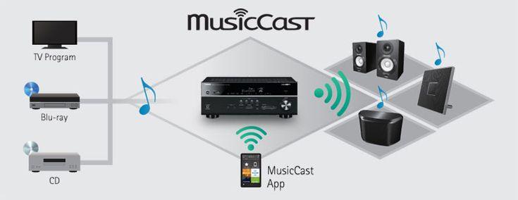 MusicCast von Yamaha ist eine innovative Multiroom-Lösung um alle Räume mit Musik zu versorgen. Highlight: AirPlay, Bluetooth und WLAN-fähig.  Yamaha MusicCast ist nicht auf eine Verbindung mit Lautsprechern begrenzt: Darüber lassen sich auch traditionelle Bluetooth-Radios oder auch Hi-Fi-Verstärker ansprechen – oder alle anderen Geräte, die Yamaha mit dem Logo dieser Technologie in den Handel bringt.  #smarthome #music #musik #tech #multiroom #gadgets #connected