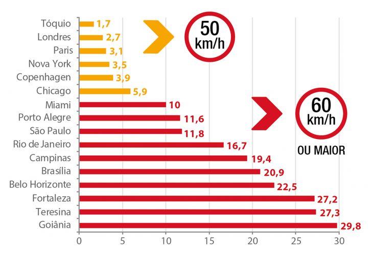 gráfico taxa de mortes