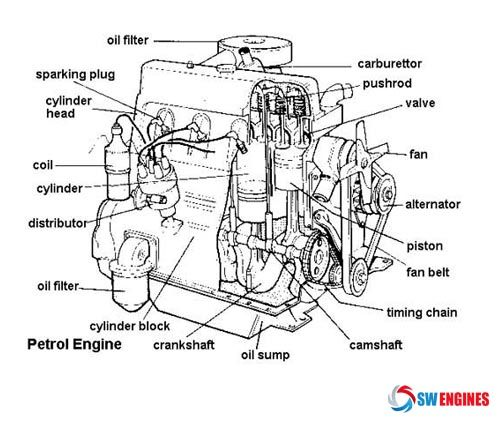 Car Engine Block Diagram Engine Car Parts And Component Diagram